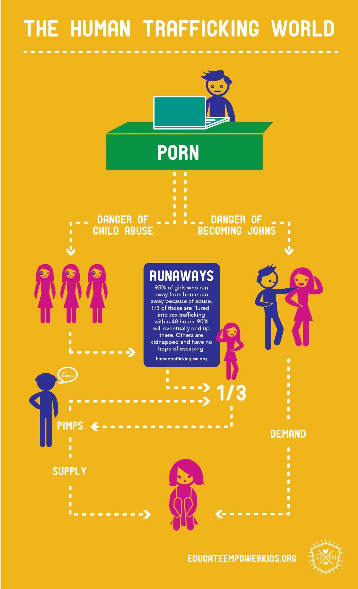 EEK_SexTrafficDiagram-page-0