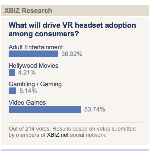 xbiz VR headset poll copy