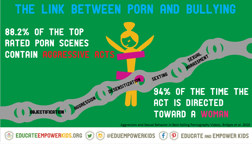 link-porn-and-bullying-stats-graphic